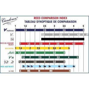 Ancii clarinet Sib nr. 3 Vandoren Clasic